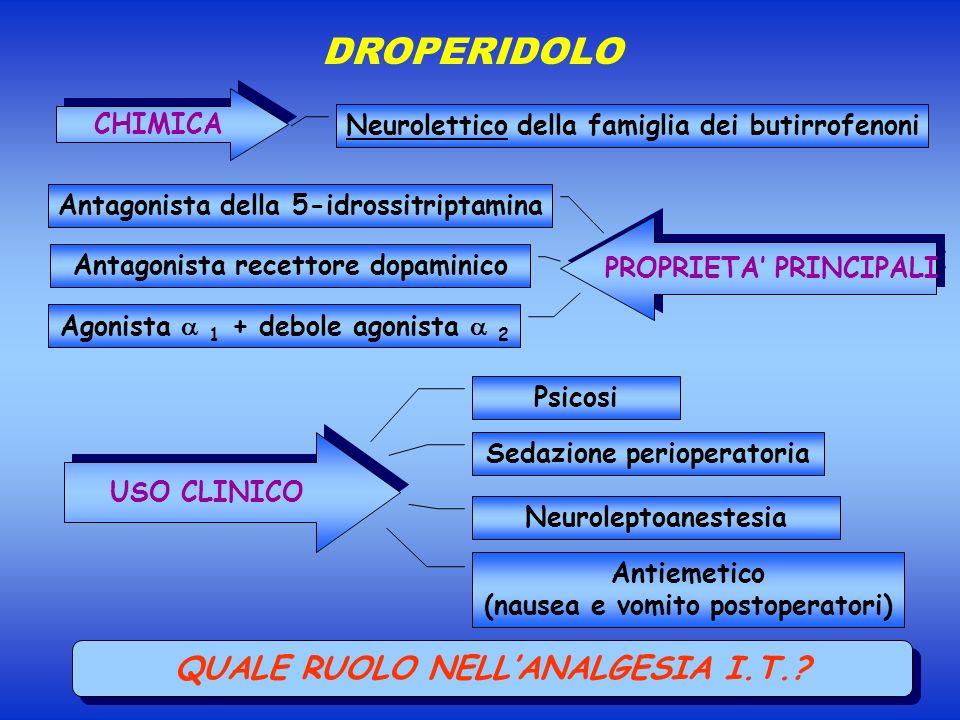 DROPERIDOLO USO CLINICO Neuroleptoanestesia Psicosi Antiemetico (nausea e vomito postoperatori) CHIMICA Neurolettico della famiglia dei butirrofenoni