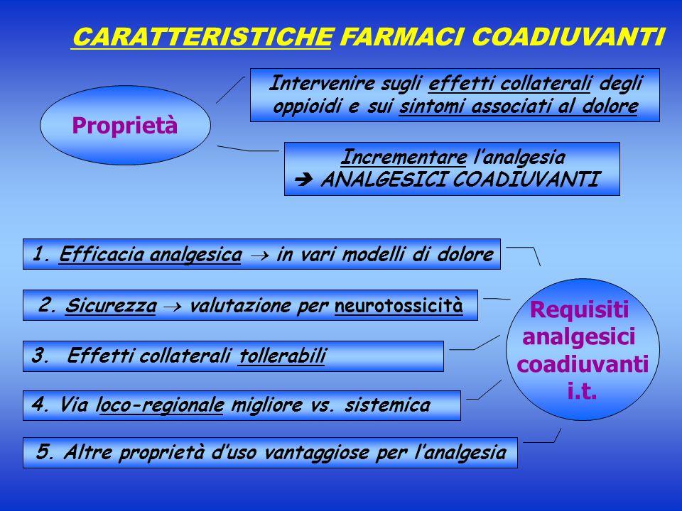 CARATTERISTICHE FARMACI COADIUVANTI Incrementare lanalgesia ANALGESICI COADIUVANTI Intervenire sugli effetti collaterali degli oppioidi e sui sintomi