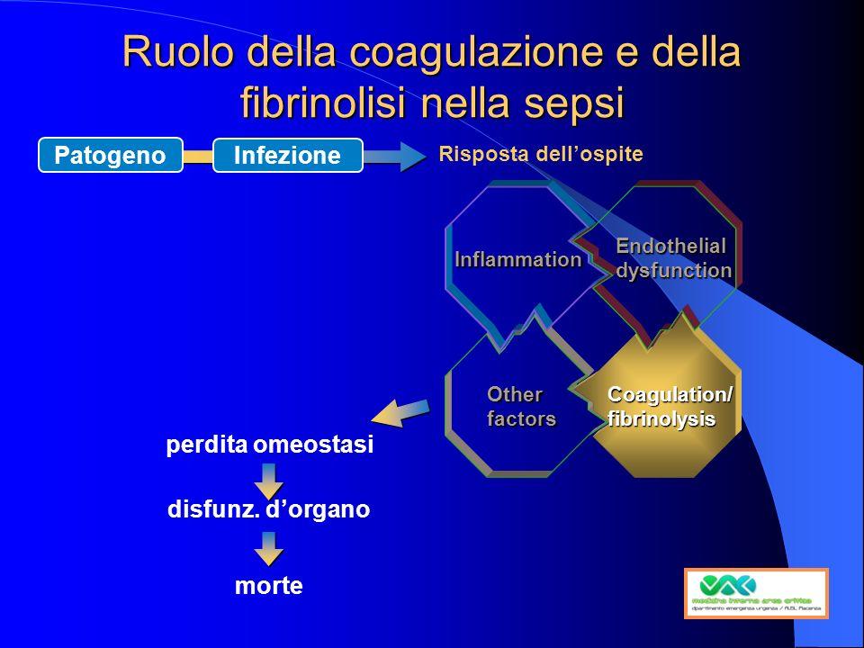 Ruolo della coagulazione e della fibrinolisi nella sepsi perdita omeostasi disfunz. dorgano morte Other factors Inflammation Endothelial dysfunction C