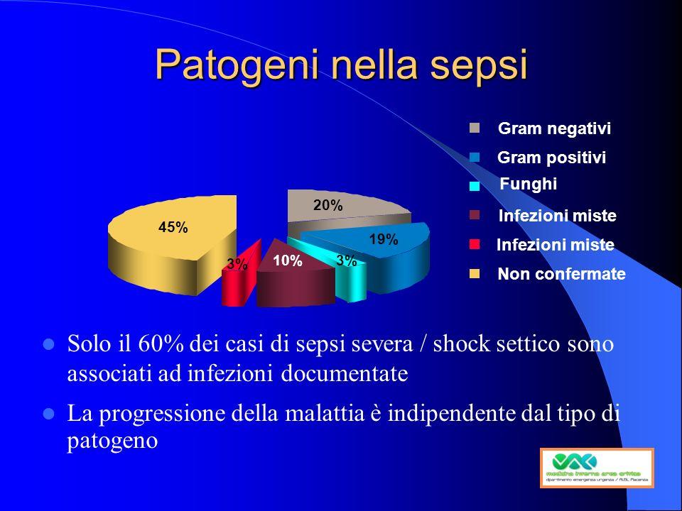 Patogeni nella sepsi Solo il 60% dei casi di sepsi severa / shock settico sono associati ad infezioni documentate La progressione della malattia è ind