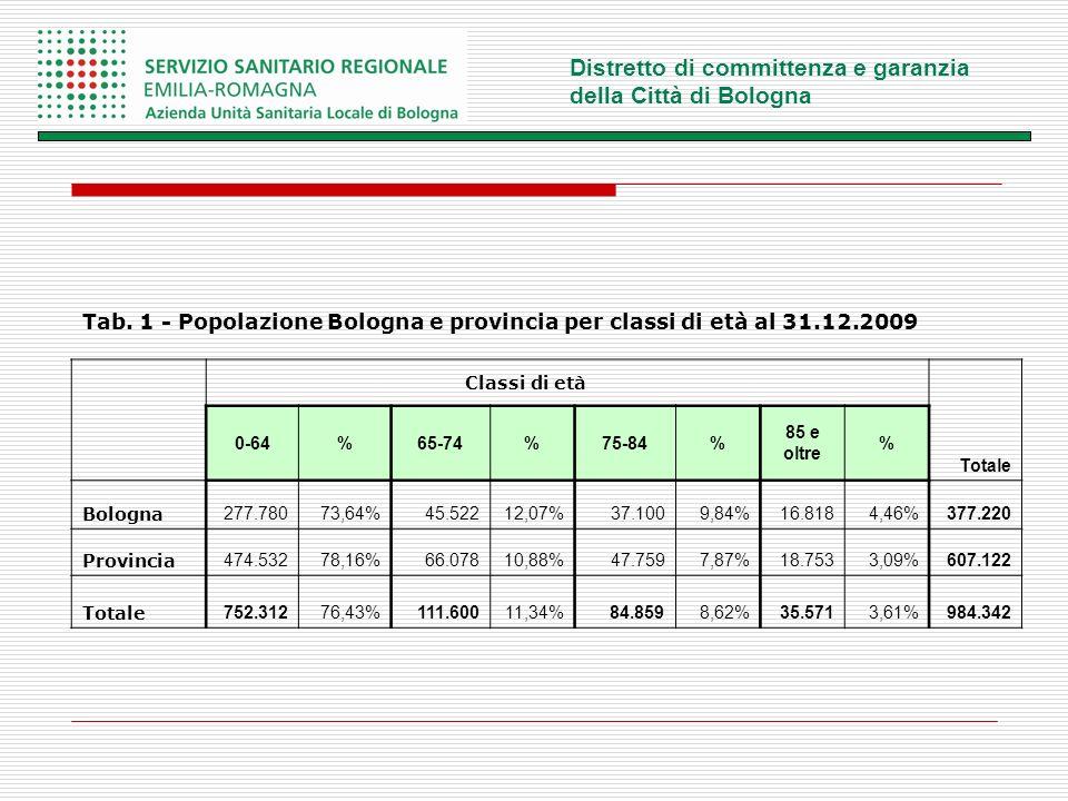 Distretto di committenza e garanzia della Città di Bologna Tab.
