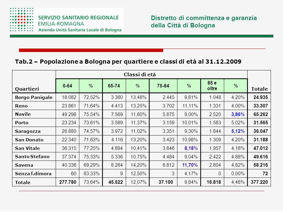 Distretto di committenza e garanzia della Città di Bologna Tab.2 – Popolazione a Bologna per quartiere e classi di età al 31.12.2009 Quartieri Classi di età Totale 0-64%65-74%75-84% 85 e oltre % Borgo Panigale 18.08272,52%3.36013,48% 2.4459,81%1.0484,20%24.935 Reno 23.86171,64%4.41313,25% 3.70211,11%1.3314,00%33.307 Navile 49.29875,54%7.56911,60% 5.8759,00%2.5203,86%65.262 Porto 23.23473,61%3.58911,37% 3.15910,01%1.5835,02%31.565 Saragozza 26.88074,57%3.97211,02% 3.3519,30%1.8445,12%36.047 San Donato 22.34071,63%4.11613,20% 3.42310,98%1.3094,20%31.188 San Vitale 36.31577,25%4.89410,41% 3.8468,18%1.9574,16%47.012 Santo Stefano 37.37475,33%5.33610,75% 4.4849,04%2.4224,88%49.616 Savena 40.33669,29%8.26414,20% 6.81211,70%2.8044,82%58.216 Senza f.dimora 6083,33%912,50% 34,17%00,00%72 Totale 277.78073,64%45.52212,07% 37.1009,84%16.8184,46%377.220