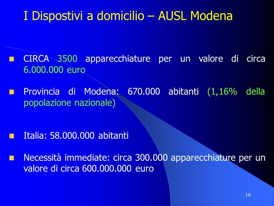 10 I Dispostivi a domicilio – AUSL Modena CIRCA 3500 apparecchiature per un valore di circa 6.000.000 euro Provincia di Modena: 670.000 abitanti (1,16