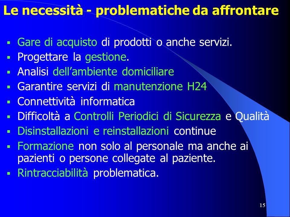 15 Le necessità - problematiche da affrontare Gare di acquisto di prodotti o anche servizi. Progettare la gestione. Analisi dellambiente domiciliare G