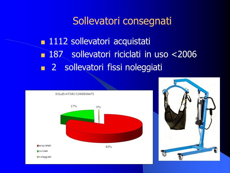 Sollevatori consegnati 1112 sollevatori acquistati 187 sollevatori riciclati in uso <2006 2 sollevatori fissi noleggiati