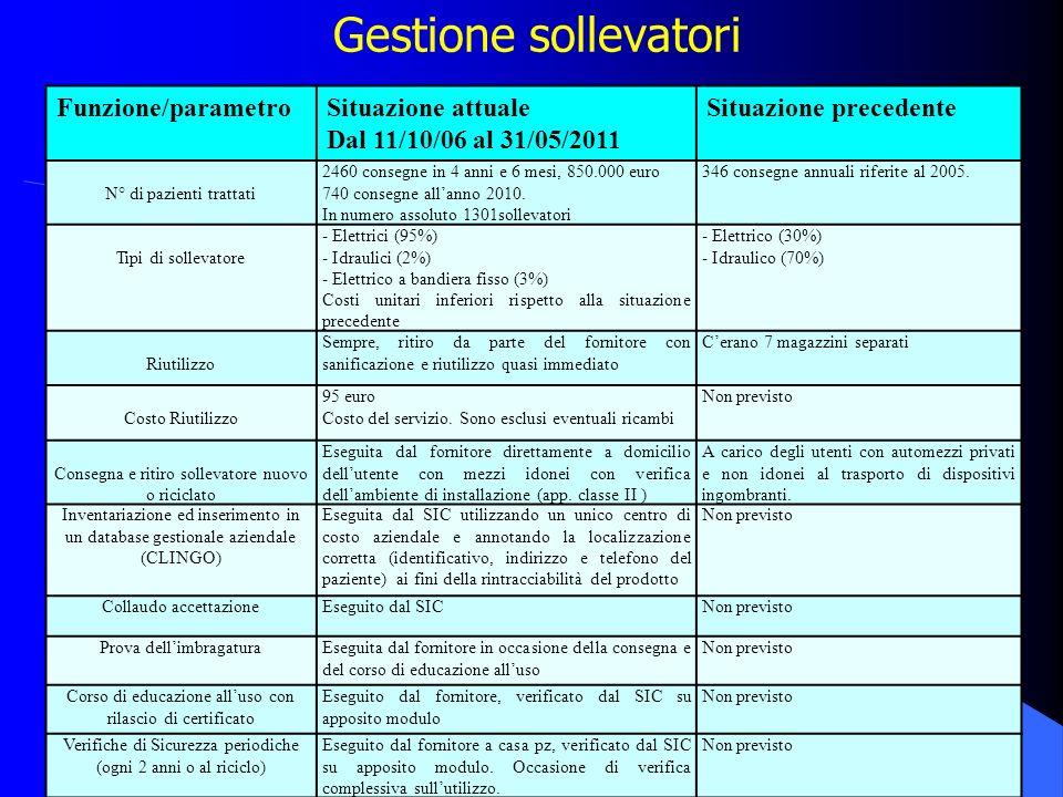 18 Gestione sollevatori Funzione/parametroSituazione attuale Dal 11/10/06 al 31/05/2011 Situazione precedente N° di pazienti trattati 2460 consegne in