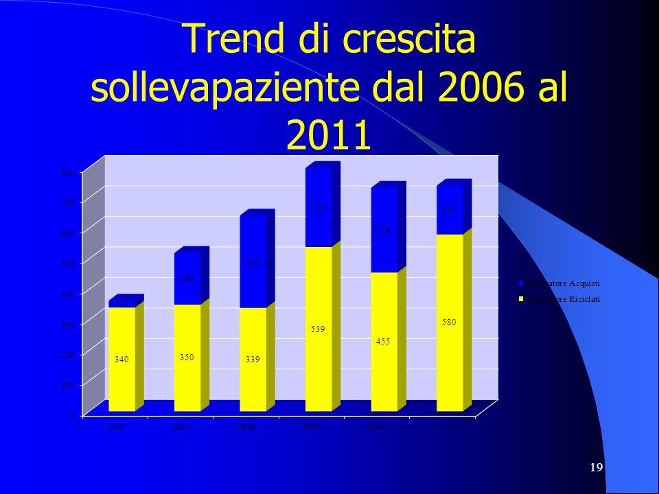 Trend di crescita sollevapaziente dal 2006 al 2011 19