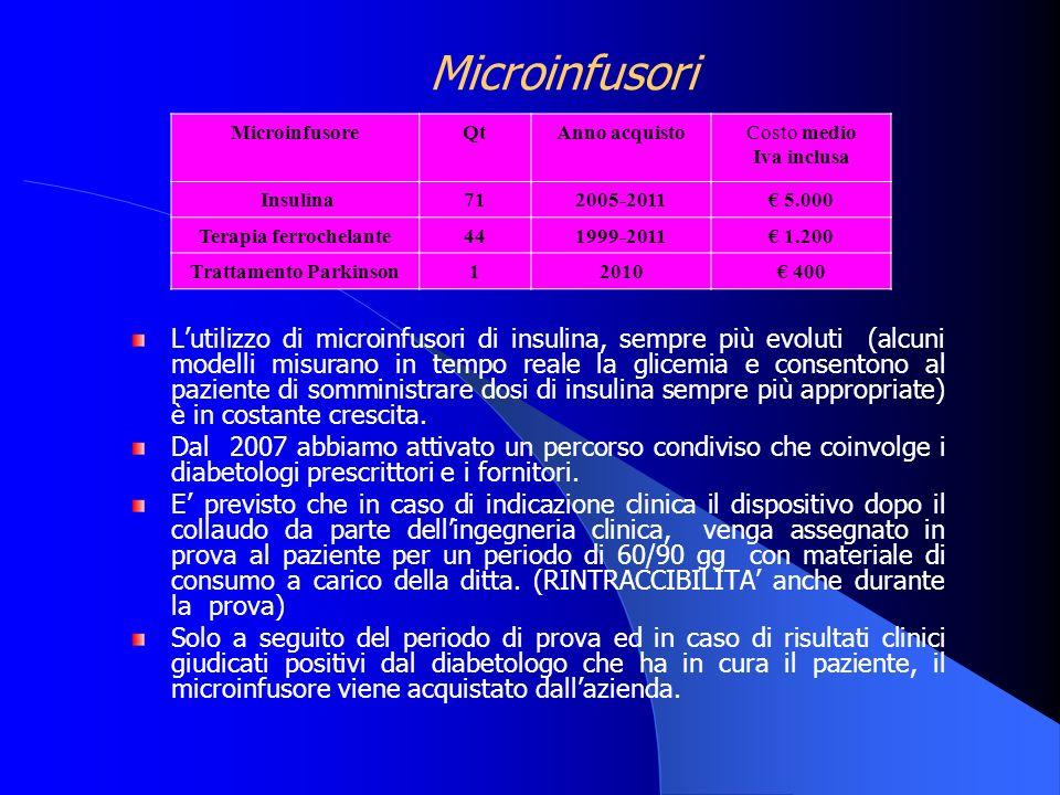 Microinfusori Lutilizzo di microinfusori di insulina, sempre più evoluti (alcuni modelli misurano in tempo reale la glicemia e consentono al paziente