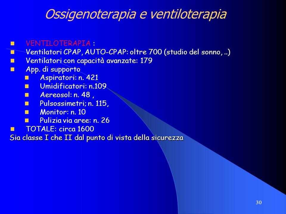 30 Ossigenoterapia e ventiloterapia VENTILOTERAPIA : Ventilatori CPAP, AUTO-CPAP: oltre 700 (studio del sonno,..) Ventilatori con capacità avanzate: 1