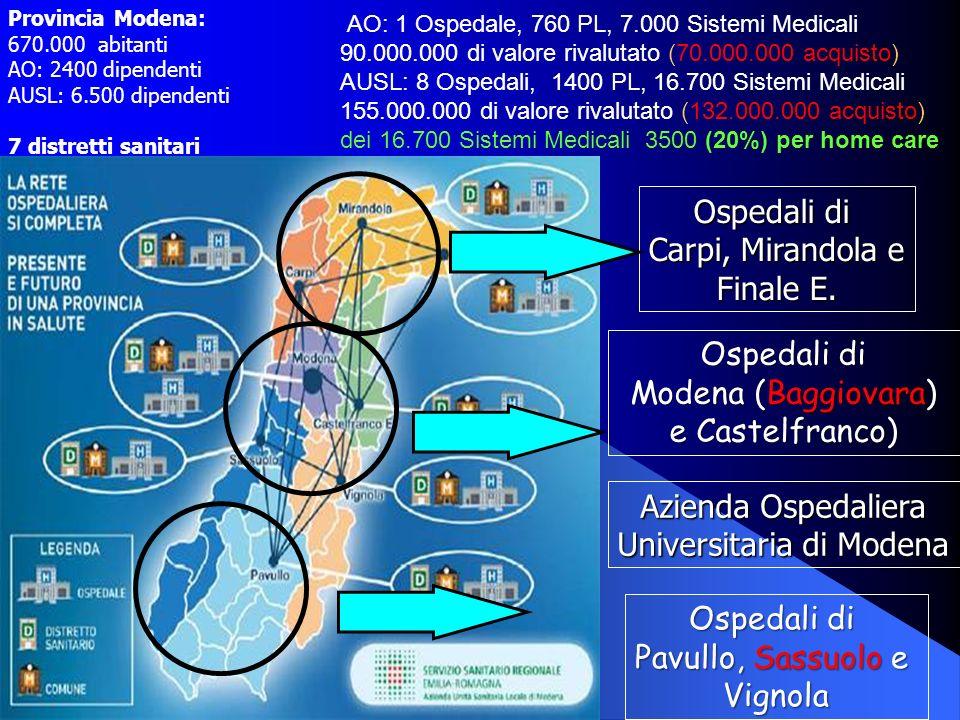 AO: 1 Ospedale, 760 PL, 7.000 Sistemi Medicali 90.000.000 di valore rivalutato (70.000.000 acquisto) AUSL: 8 Ospedali, 1400 PL, 16.700 Sistemi Medical