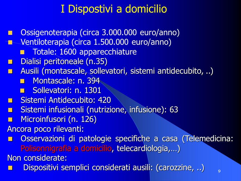 9 I Dispostivi a domicilio Ossigenoterapia (circa 3.000.000 euro/anno) Ventiloterapia (circa 1.500.000 euro/anno) Totale: 1600 apparecchiature Dialisi