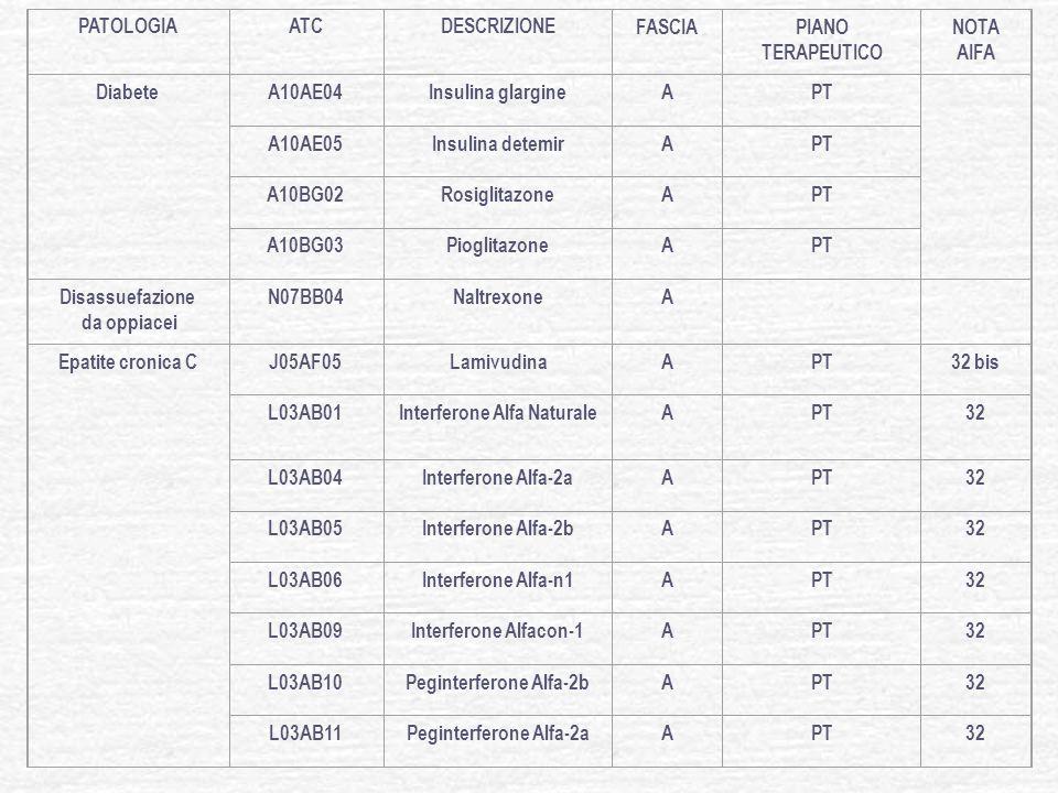 PATOLOGIAATCDESCRIZIONE FASCIAPIANO TERAPEUTICO NOTA AIFA Infertilità maschile e femminile G03GA02MenotropinaAPT74 G03GA04UrofollitropinaAPT74 G03GA05Follitropina AlfaAPT74 G03GA06Follitropina BetaAPT74 H01CA01GonadorelinaAPT Infezioni virali da VZV e HSV o da CMV in trapiantati dorgano J05AB11ValaciclovirA 84 Ipogonadismo ipogonadotropo G03BA03TestosteroneAPT36