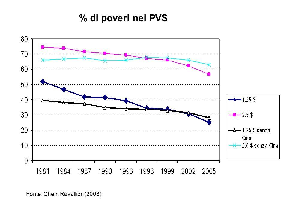 % di poveri nei PVS Fonte: Chen, Ravallion (2008)