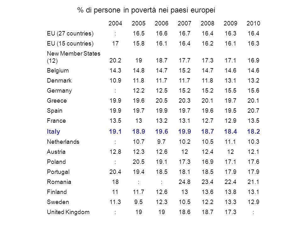 2004200520062007200820092010 EU (27 countries):16.516.616.716.416.316.4 EU (15 countries)1715.816.116.416.216.116.3 New Member States (12)20.21918.717