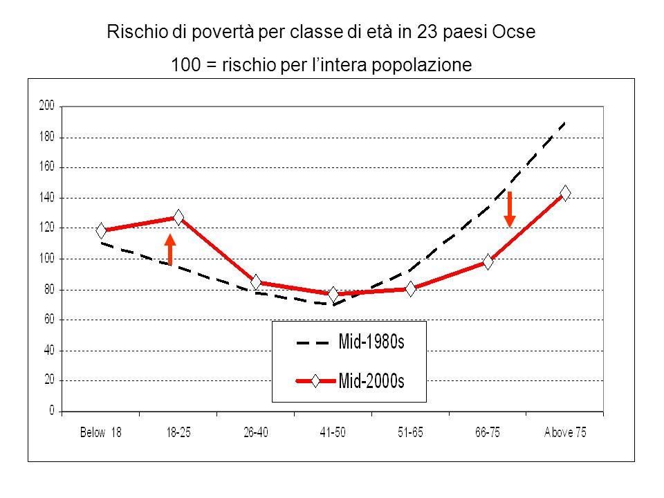 Rischio di povertà per classe di età in 23 paesi Ocse 100 = rischio per lintera popolazione