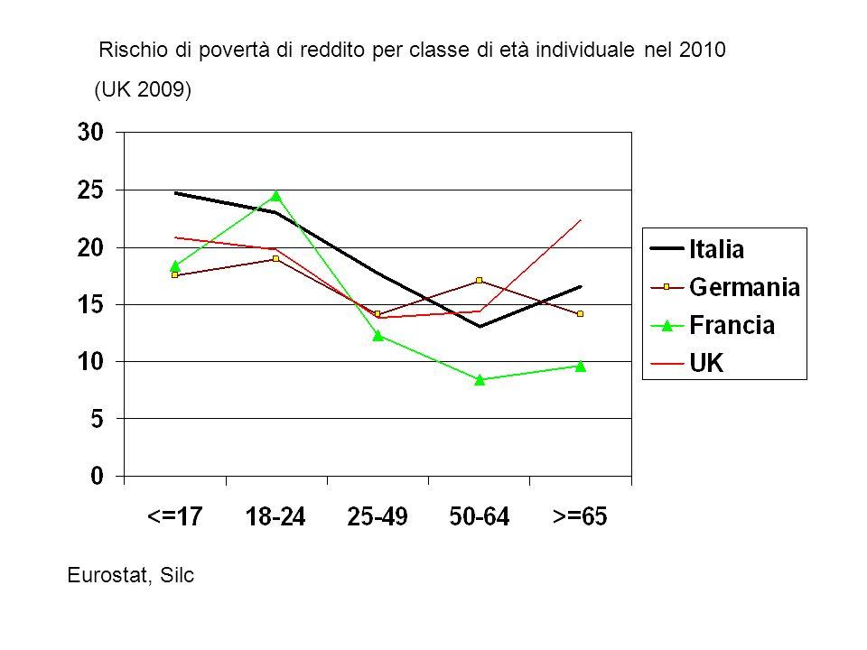 Rischio di povertà di reddito per classe di età individuale nel 2010 (UK 2009) Eurostat, Silc