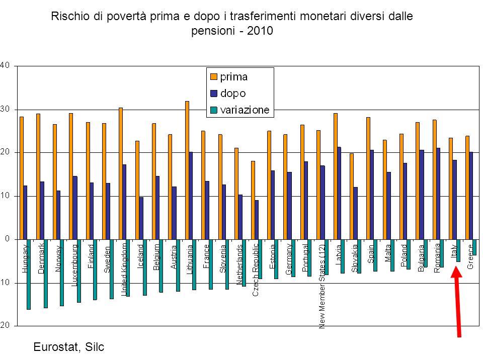Rischio di povertà prima e dopo i trasferimenti monetari diversi dalle pensioni - 2010 Eurostat, Silc