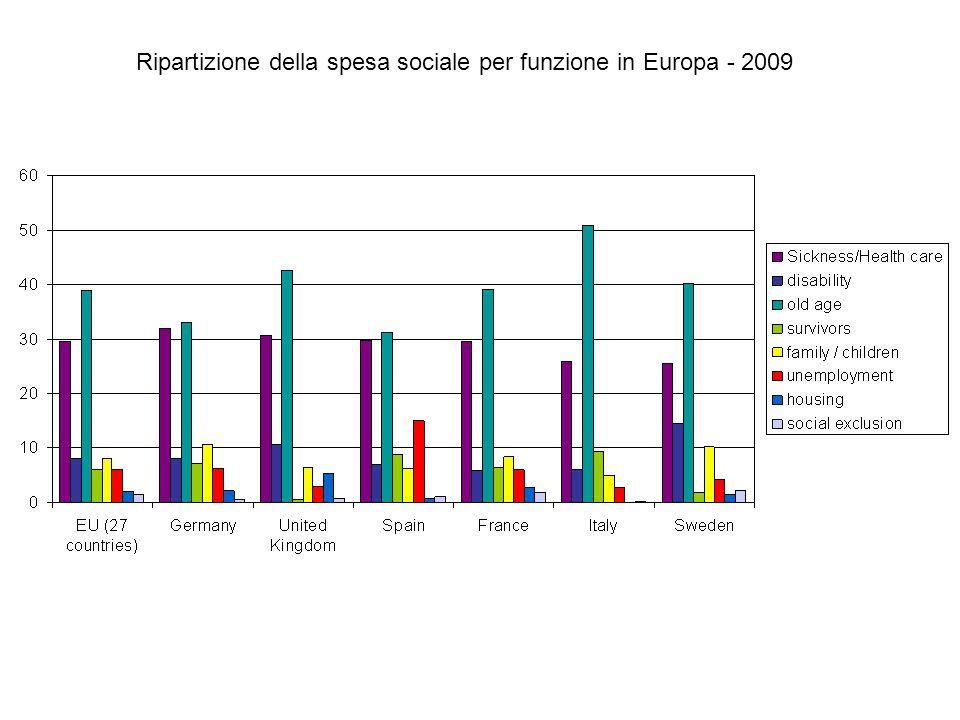 Ripartizione della spesa sociale per funzione in Europa - 2009