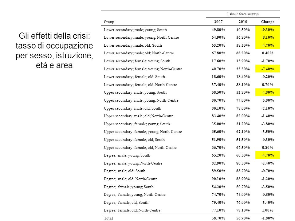 Gli effetti della crisi: tasso di occupazione per sesso, istruzione, età e area Group Labour force surveys 20072010Change Lower secondary; male; young; South49.80%40.50%-9.30% Lower secondary; male; young; North-Centre64.90%56.80%-8.10% Lower secondary; male; old; South63.20%58.50%-4.70% Lower secondary; male; old; North-Centre67.80%68.20%0.40% Lower secondary; female; young; South17.60%15.90%-1.70% Lower secondary; female; young; North-Centre40.70%33.30%-7.40% Lower secondary; female; old; South18.60%18.40%-0.20% Lower secondary; female; old; North-Centre37.40%38.10%0.70% Upper secondary; male; young; South58.50%53.80%-4.80% Upper secondary; male; young; North-Centre80.70%77.00%-3.80% Upper secondary; male; old; South80.10%78.00%-2.10% Upper secondary; male; old; North-Centre83.40%82.00%-1.40% Upper secondary; female; young; South35.00%31.20%-3.80% Upper secondary; female; young; North-Centre65.60%62.10%-3.50% Upper secondary; female; old; South51.90%51.50%-0.30% Upper secondary; female; old; North-Centre66.70%67.50%0.80% Degree; male; young; South65.20%60.50%-4.70% Degree; male; young; North-Centre82.90%80.50%-2.40% Degree; male; old; South89.50%88.70%-0.70% Degree; male; old; North-Centre90.10%88.90%-1.20% Degree; female; young; South54.20%50.70%-3.50% Degree; female; young; North-Centre74.70%74.00%-0.80% Degree; female; old; South79.40%76.00%-3.40% Degree; female; old; North-Centre77.10%78.10%1.00% Total58.70%56.90%-1.80%