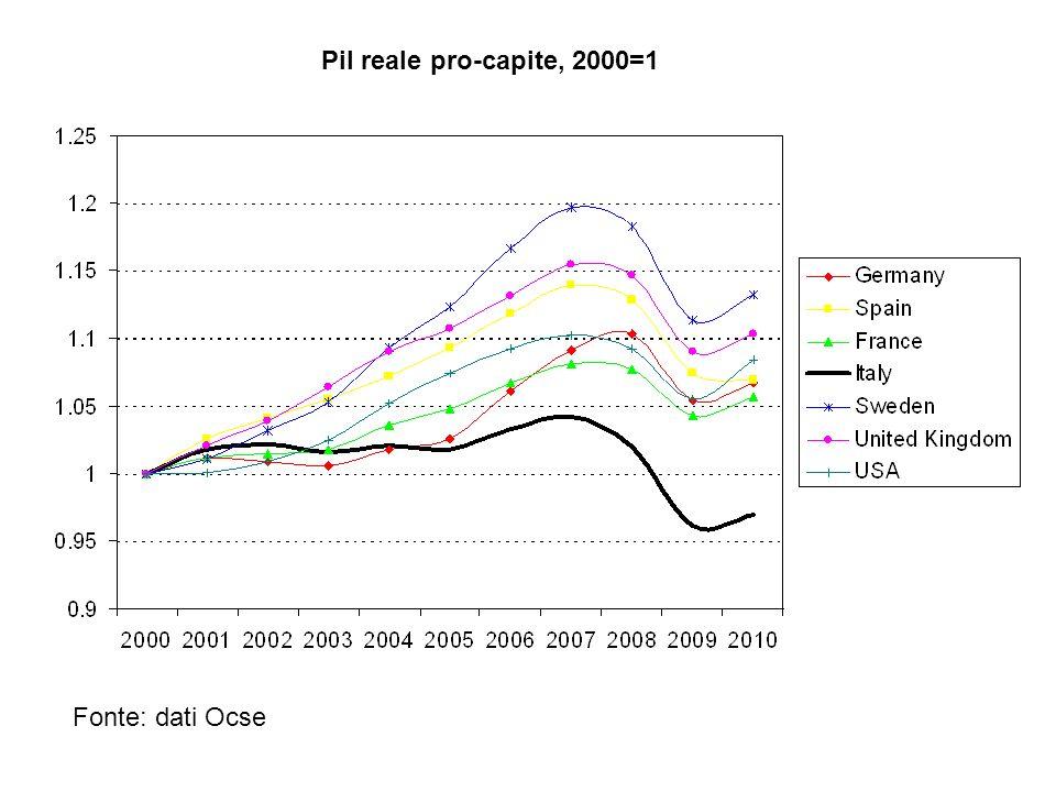 Pil reale pro-capite, 2000=1 Fonte: dati Ocse