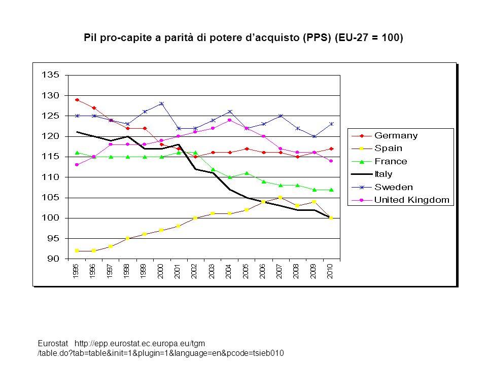 Pil pro-capite a parità di potere dacquisto (PPS) (EU-27 = 100) Eurostat http://epp.eurostat.ec.europa.eu/tgm /table.do?tab=table&init=1&plugin=1&lang
