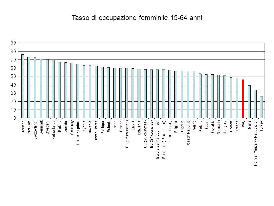 Tasso di occupazione femminile 15-64 anni