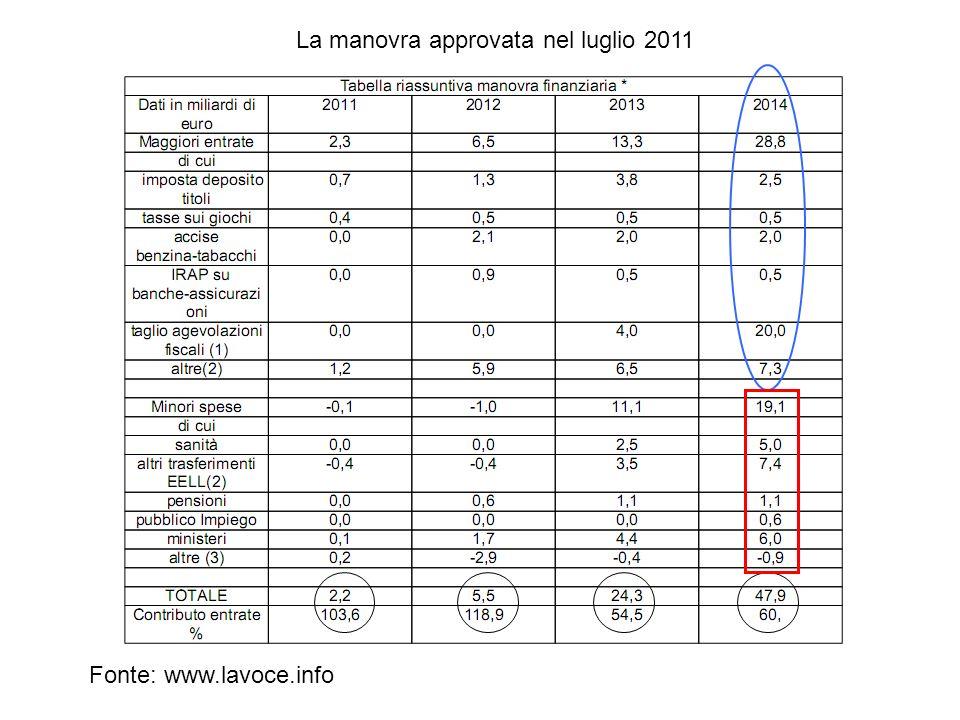 La manovra approvata nel luglio 2011 Fonte: www.lavoce.info
