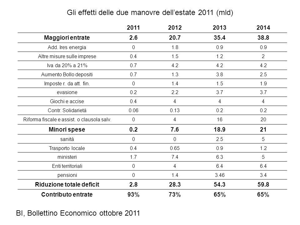Gli effetti delle due manovre dellestate 2011 (mld) 2011201220132014 Maggiori entrate2.620.735.438.8 Add. Ires energia01.80.9 Altre misure sulle impre