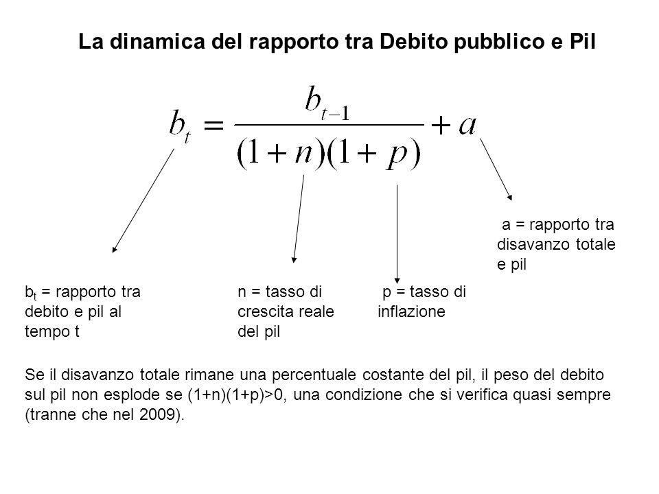 La dinamica del rapporto tra Debito pubblico e Pil b t = rapporto tra debito e pil al tempo t n = tasso di crescita reale del pil p = tasso di inflazi