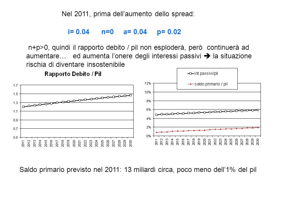Nel 2011, prima dellaumento dello spread: n+p>0, quindi il rapporto debito / pil non esploderà, però continuerà ad aumentare… ed aumenta lonere degli