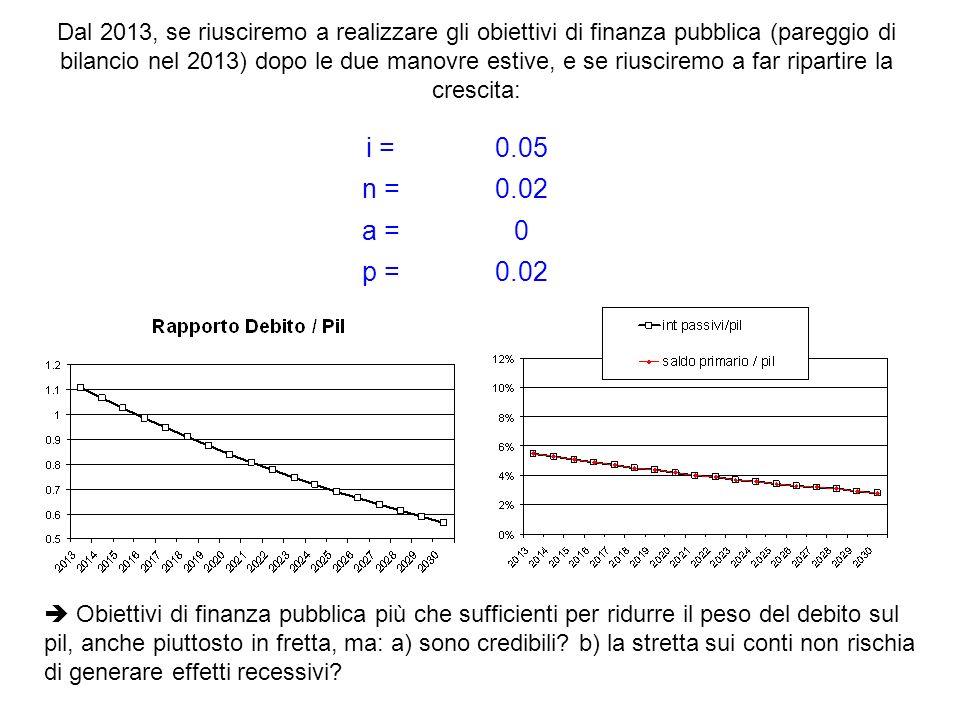 i =0.05 n =0.02 a =0 p =0.02 Dal 2013, se riusciremo a realizzare gli obiettivi di finanza pubblica (pareggio di bilancio nel 2013) dopo le due manovr