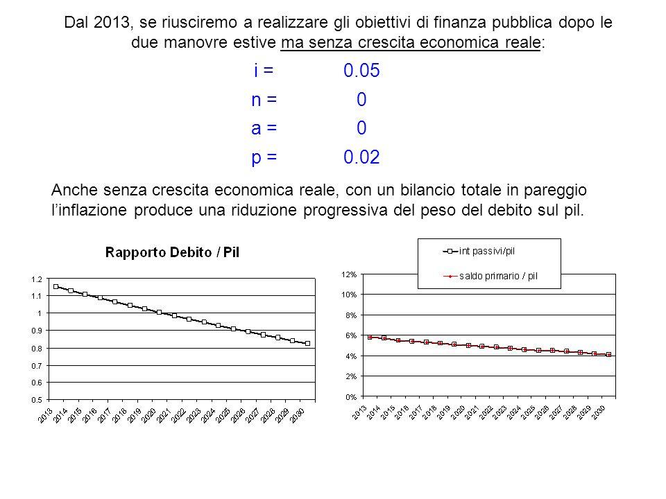 i =0.05 n =0 a =0 p =0.02 Dal 2013, se riusciremo a realizzare gli obiettivi di finanza pubblica dopo le due manovre estive ma senza crescita economic