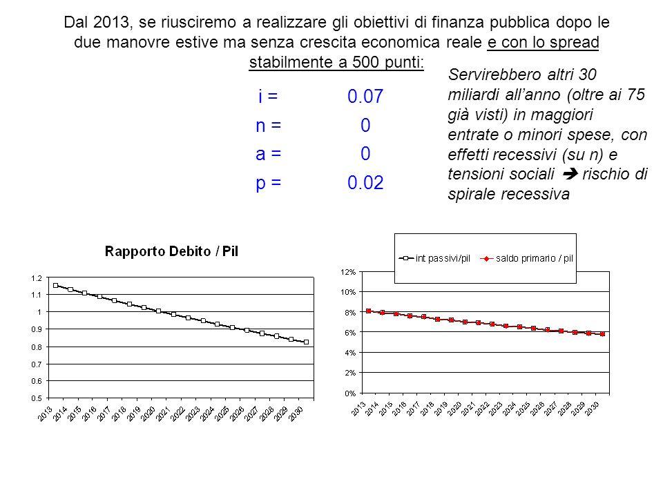 i =0.07 n =0 a =0 p =0.02 Dal 2013, se riusciremo a realizzare gli obiettivi di finanza pubblica dopo le due manovre estive ma senza crescita economic