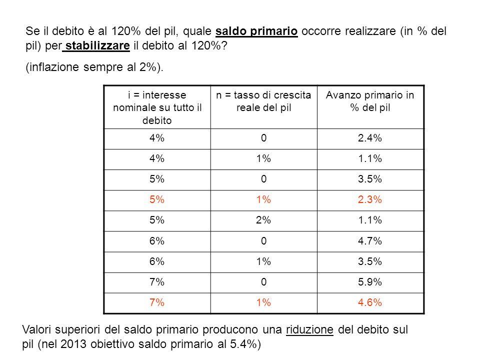 Se il debito è al 120% del pil, quale saldo primario occorre realizzare (in % del pil) per stabilizzare il debito al 120%? (inflazione sempre al 2%).