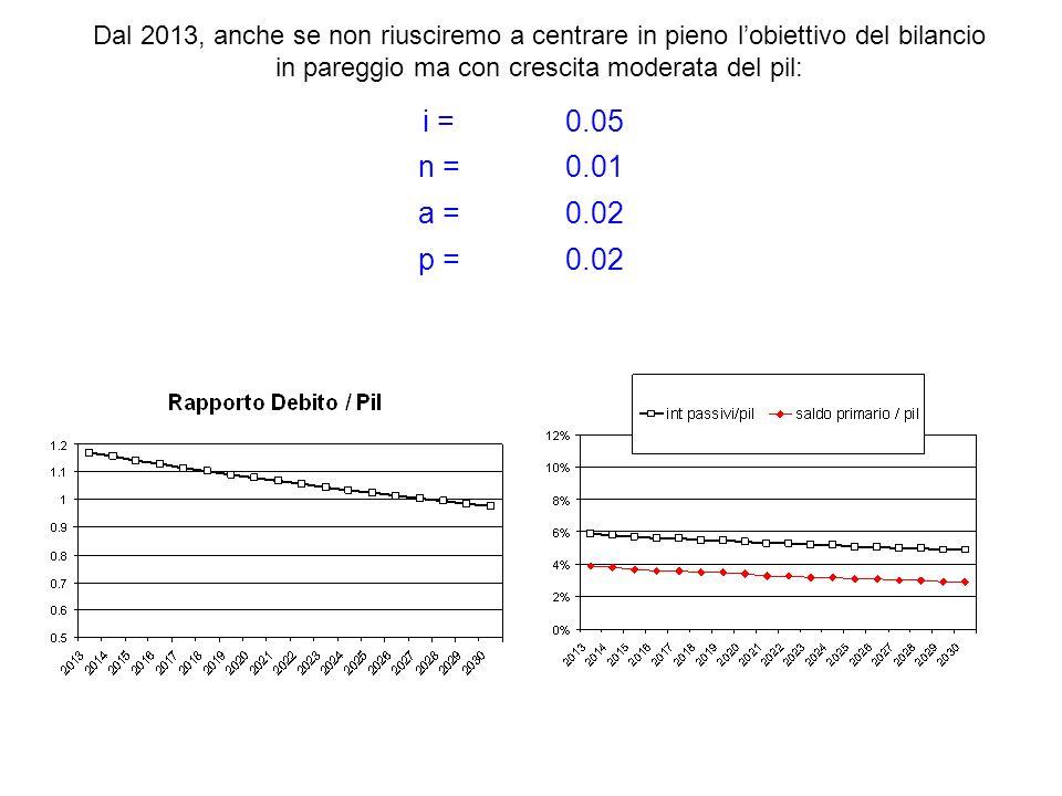 i =0.05 n =0.01 a =0.02 p =0.02 Dal 2013, anche se non riusciremo a centrare in pieno lobiettivo del bilancio in pareggio ma con crescita moderata del