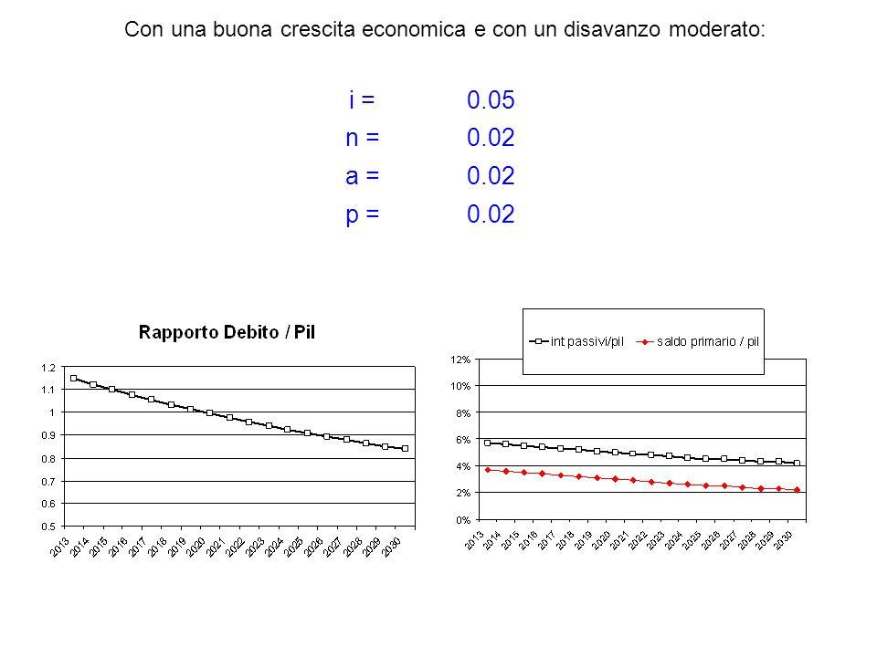 i =0.05 n =0.02 a =0.02 p =0.02 Con una buona crescita economica e con un disavanzo moderato: