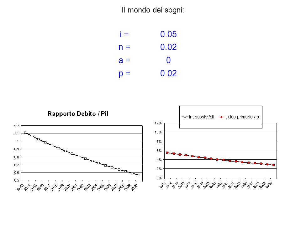 i =0.05 n =0.02 a =0 p =0.02 Il mondo dei sogni: