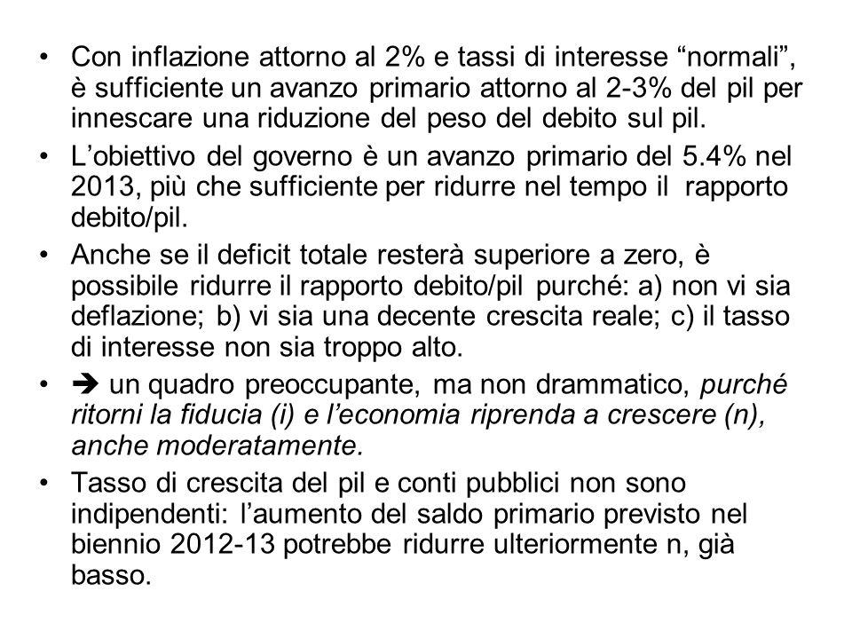 Con inflazione attorno al 2% e tassi di interesse normali, è sufficiente un avanzo primario attorno al 2-3% del pil per innescare una riduzione del pe