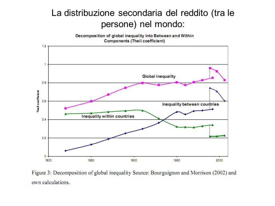 La distribuzione secondaria del reddito (tra le persone) nel mondo: