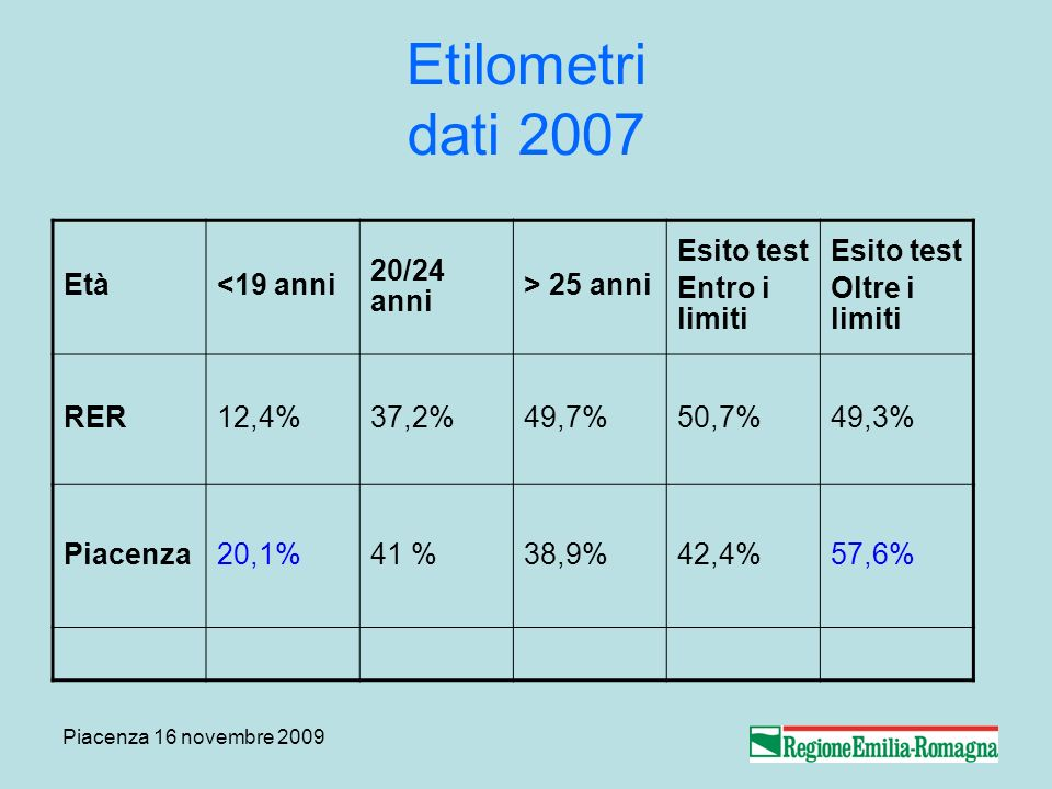 Piacenza 16 novembre 2009 Etilometri dati 2007 Età<19 anni 20/24 anni > 25 anni Esito test Entro i limiti Esito test Oltre i limiti RER12,4%37,2%49,7%50,7%49,3% Piacenza20,1%41 %38,9%42,4%57,6%