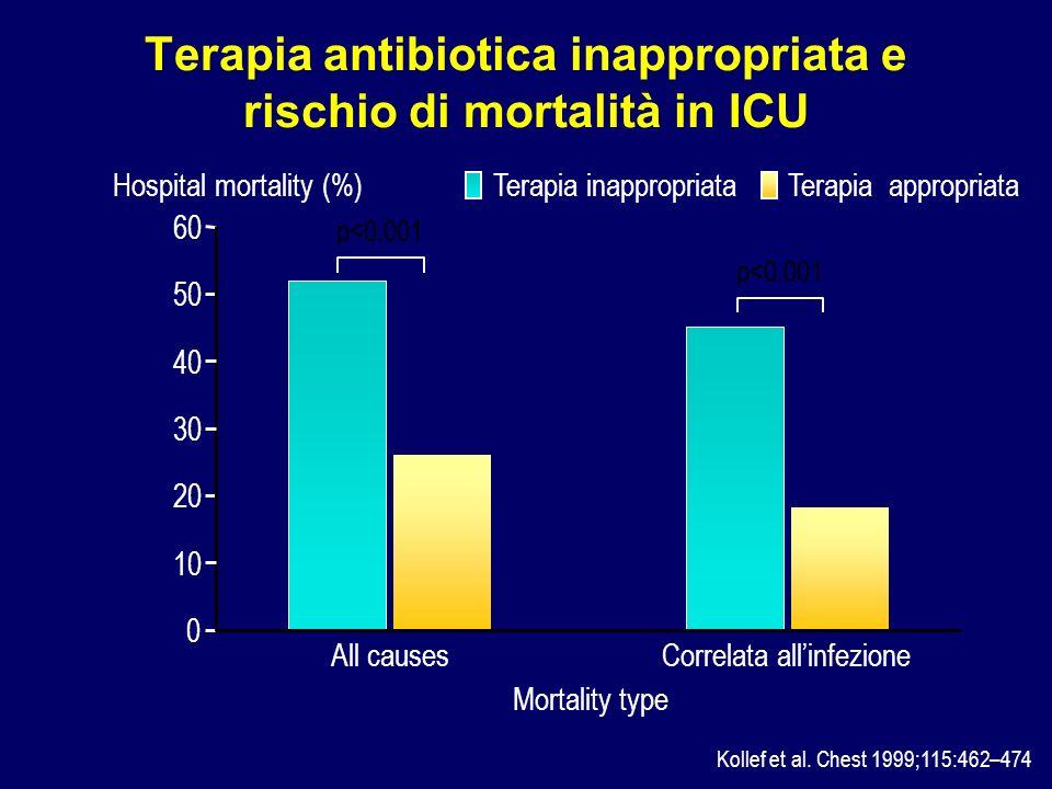 Terapia antibiotica inappropriata e rischio di mortalità in ICU Kollef et al. Chest 1999;115:462–474 Hospital mortality (%) 0 20 50 60 Terapia appropr