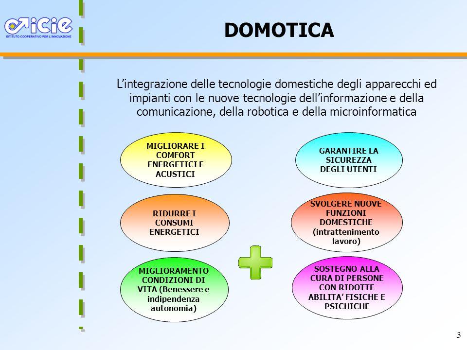 3 DOMOTICA Lintegrazione delle tecnologie domestiche degli apparecchi ed impianti con le nuove tecnologie dellinformazione e della comunicazione, della robotica e della microinformatica MIGLIORARE I COMFORT ENERGETICI E ACUSTICI GARANTIRE LA SICUREZZA DEGLI UTENTI RIDURRE I CONSUMI ENERGETICI SVOLGERE NUOVE FUNZIONI DOMESTICHE (intrattenimento lavoro) MIGLIORAMENTO CONDIZIONI DI VITA (Benessere e indipendenza autonomia) SOSTEGNO ALLA CURA DI PERSONE CON RIDOTTE ABILITA FISICHE E PSICHICHE