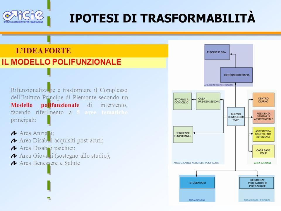34 IPOTESI DI TRASFORMABILITÀ LIDEA FORTE Rifunzionalizzare e trasformare il Complesso dellIstituto Principe di Piemonte secondo un Modello polifunzio