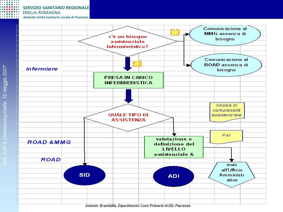 ADI, ADP e Dimissioni protette. 12 maggio 2007 Antonio Brambilla, Dipartimento Cure Primarie AUSL Piacenza
