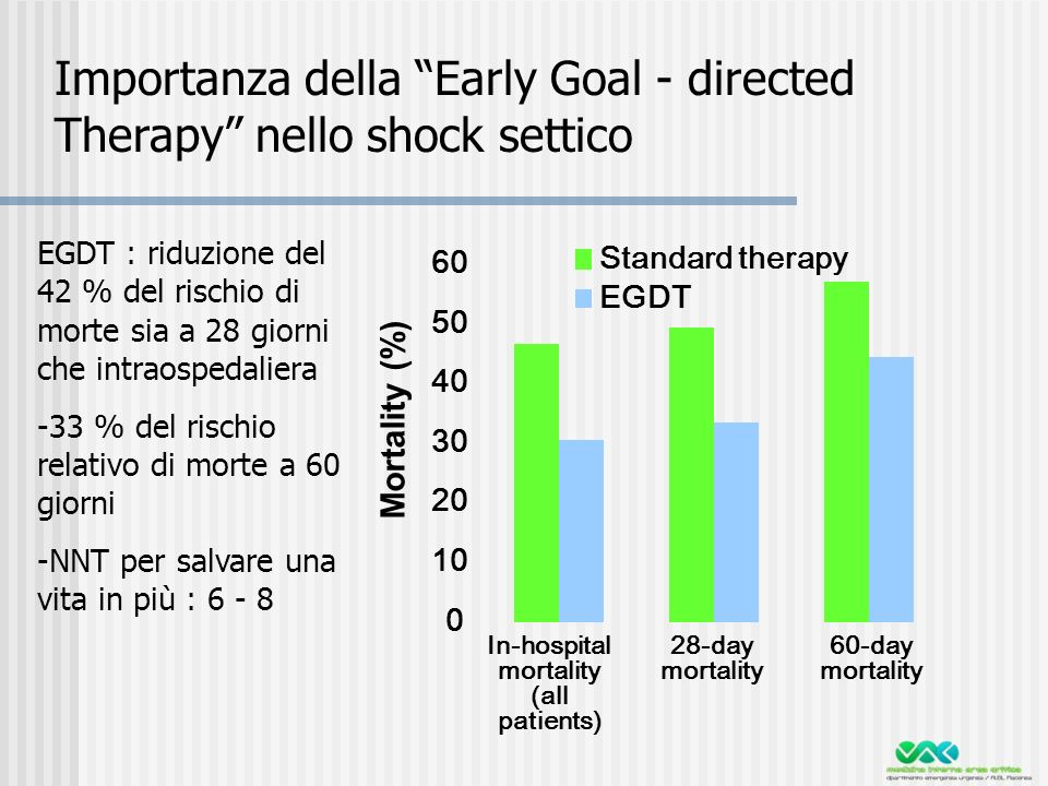 In-hospital mortality (all patients) 0 10 20 30 40 50 60 Standard therapy EGDT 28-day mortality 60-day mortality Mortality (%) EGDT : riduzione del 42