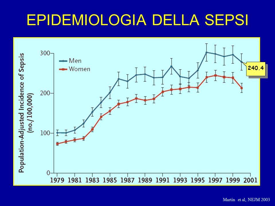EPIDEMIOLOGIA DELLA SEPSI Martin et al, NEJM 2003 240.4