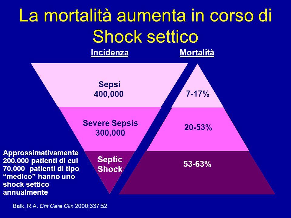 Mortalità Septic Shock 53-63% 20-53% Severe Sepsis 300,000 7-17% Sepsi 400,000 Incidenza Balk, R.A.
