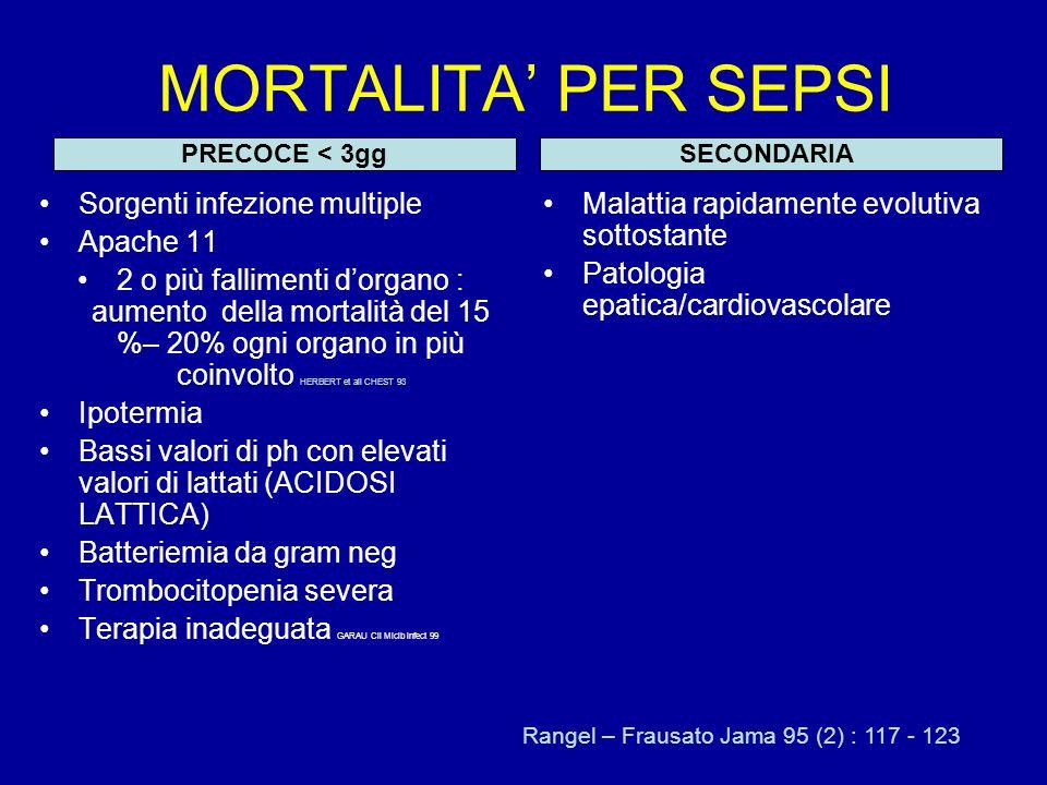 MORTALITA PER SEPSI Sorgenti infezione multiple Apache 11 2 o più fallimenti dorgano : aumento della mortalità del 15 %– 20% ogni organo in più coinvolto HERBERT et all CHEST 93 Ipotermia Bassi valori di ph con elevati valori di lattati (ACIDOSI LATTICA) Batteriemia da gram neg Trombocitopenia severa Terapia inadeguata GARAU Cli Micib infect 99 Malattia rapidamente evolutiva sottostante Patologia epatica/cardiovascolare PRECOCE < 3ggSECONDARIA Rangel – Frausato Jama 95 (2) : 117 - 123