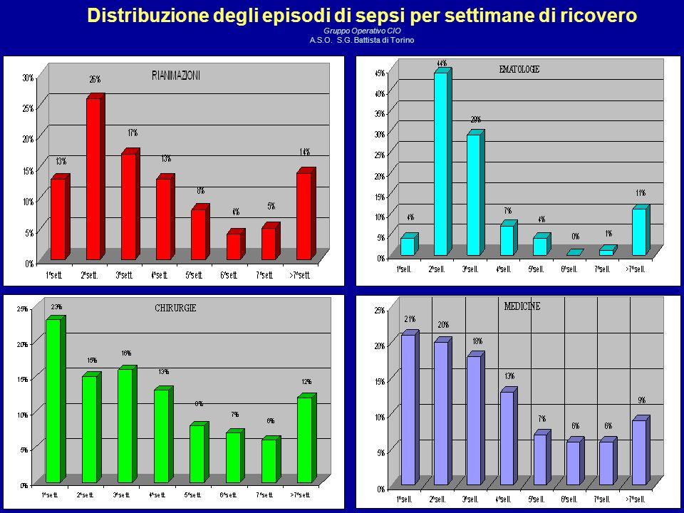 Distribuzione degli episodi di sepsi per settimane di ricovero Gruppo Operativo CIO A.S.O.