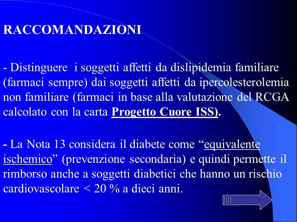 RACCOMANDAZIONI - Distinguere i soggetti affetti da dislipidemia familiare (farmaci sempre) dai soggetti affetti da ipercolesterolemia non familiare (